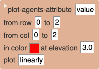 Plot-agents-attribute action